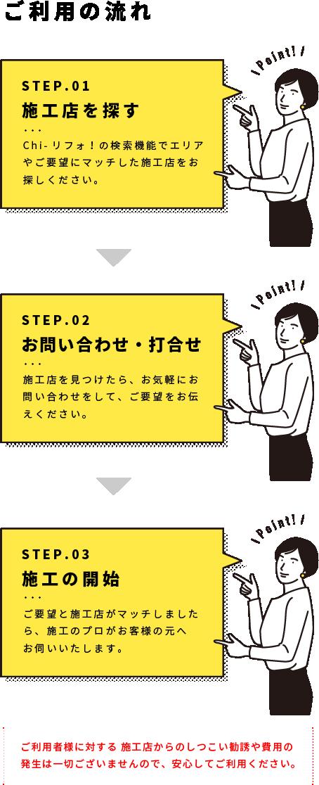 ご利用の流れ 施工店を探す→お問い合わせ・打合せ→施工の開始